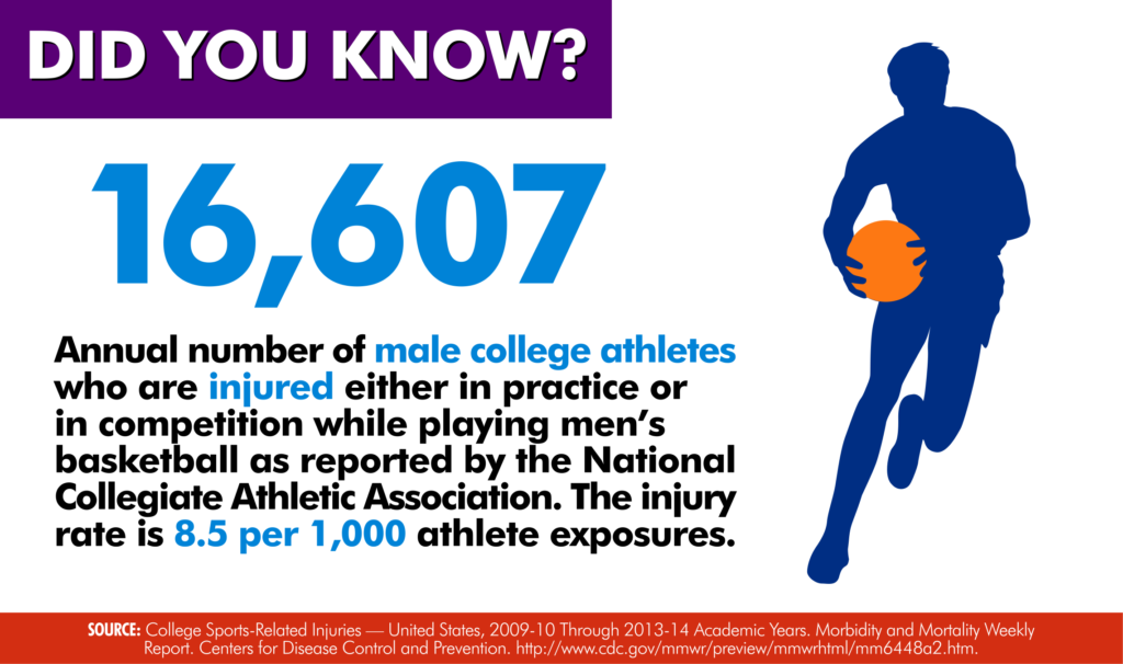 Basketball Injury Rate