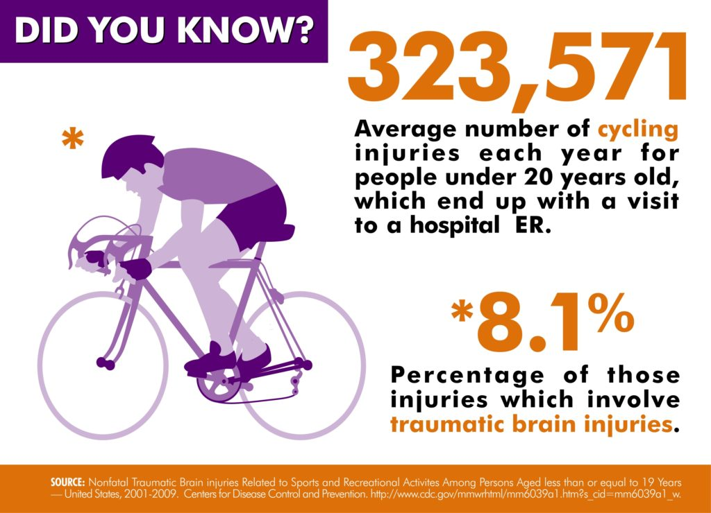 cycling injuries