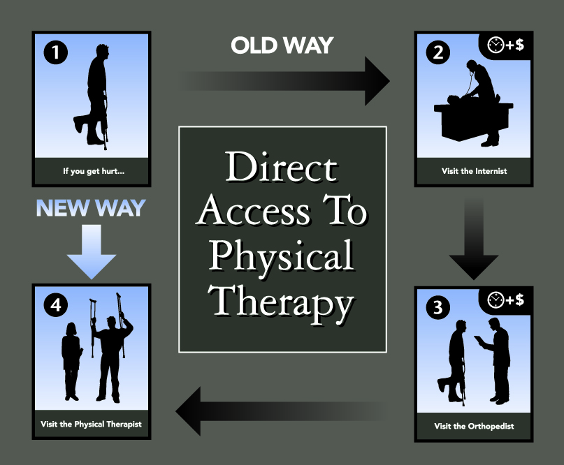 Direct Access to Physical Therapy in Minnesota